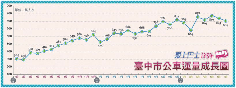 Diagram of the growth of the number of Taichung city bus passengers