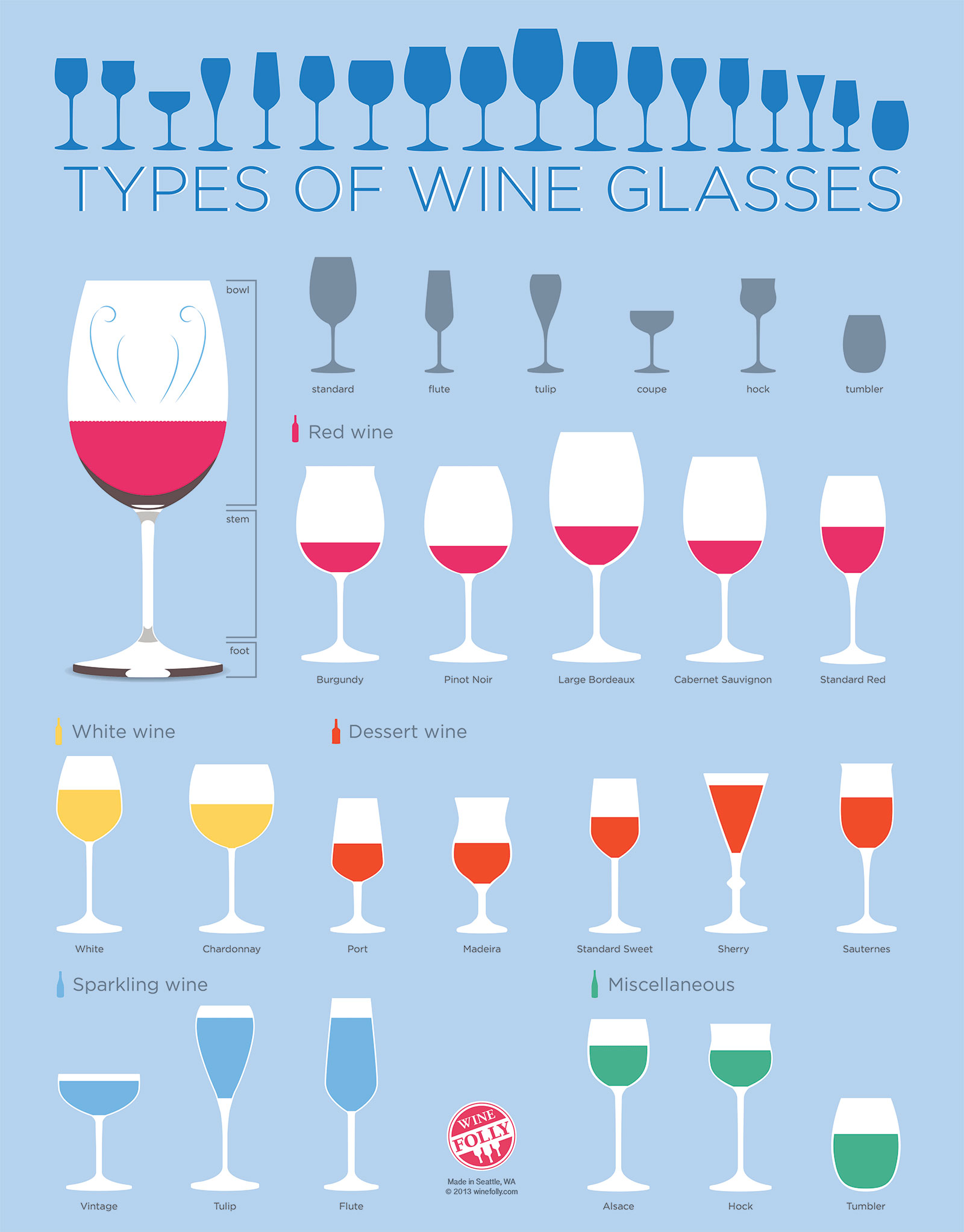 The Right Tool For the Job: Choosing the Correct Wine Glass